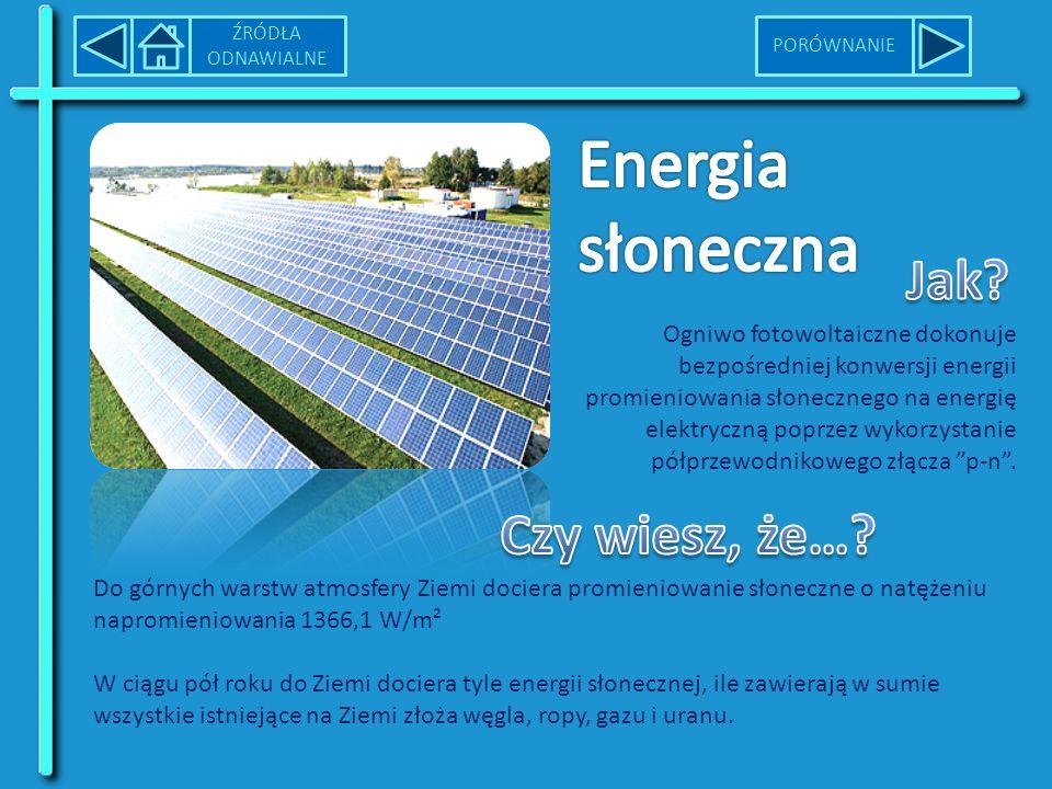 Energia słoneczna Jak Czy wiesz, że…