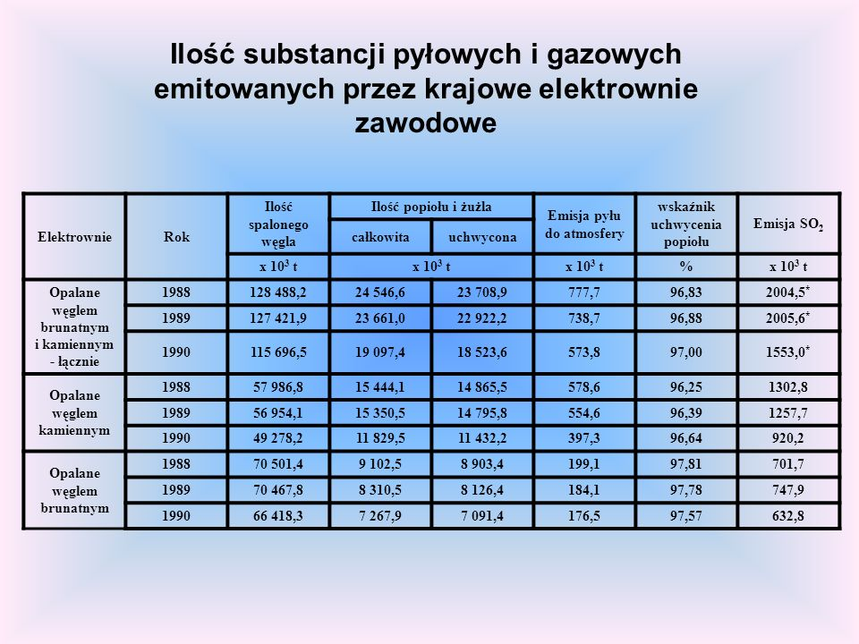 Ilość substancji pyłowych i gazowych emitowanych przez krajowe elektrownie zawodowe