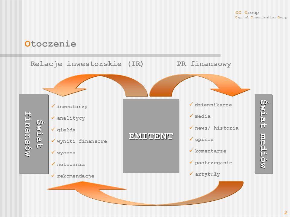 Relacje inwestorskie (IR)