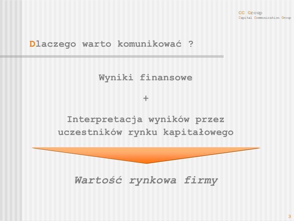 Interpretacja wyników przez uczestników rynku kapitałowego
