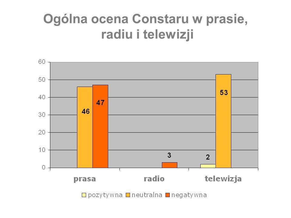 Ogólna ocena Constaru w prasie, radiu i telewizji