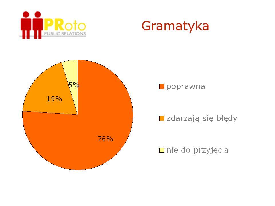 Gramatyka