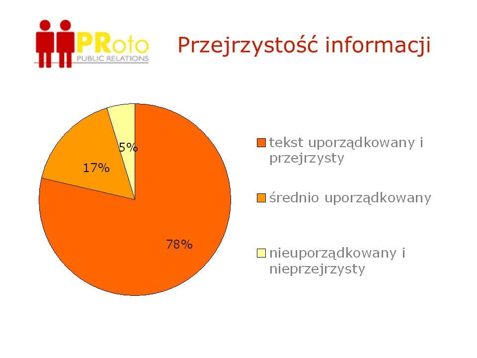 Przejrzystość informacji