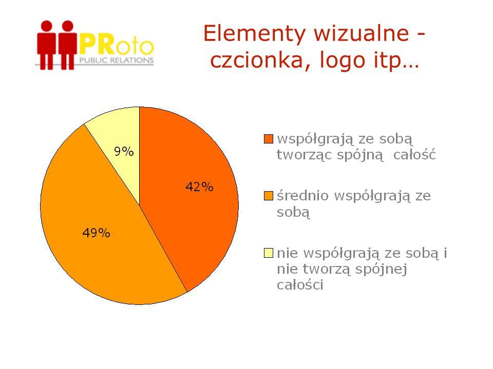 Elementy wizualne - czcionka, logo itp…