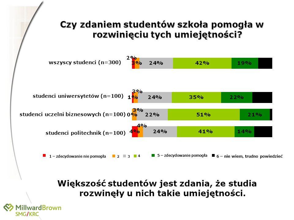 Czy zdaniem studentów szkoła pomogła w rozwinięciu tych umiejętności