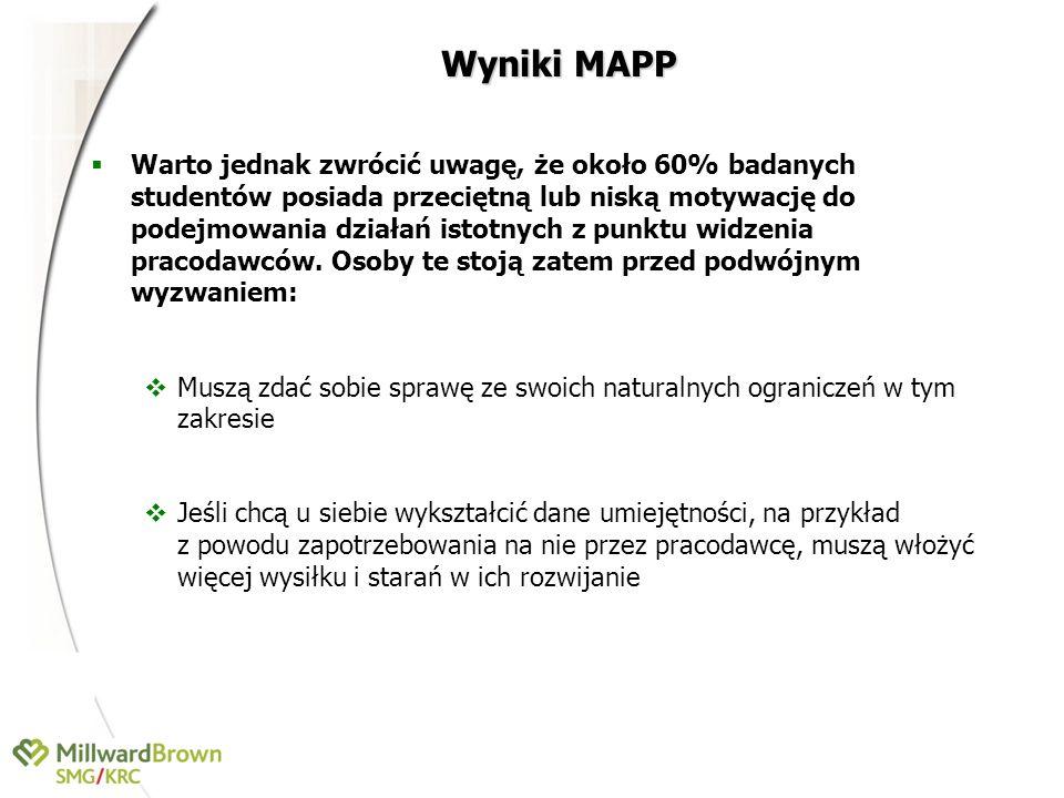 Wyniki MAPP
