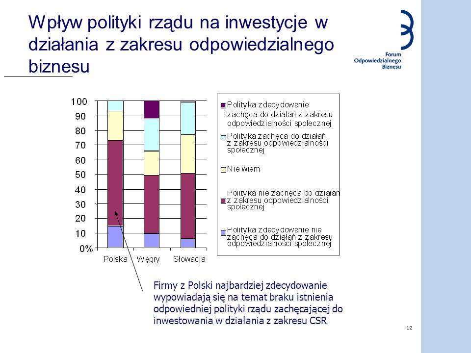 Wpływ polityki rządu na inwestycje w działania z zakresu odpowiedzialnego biznesu