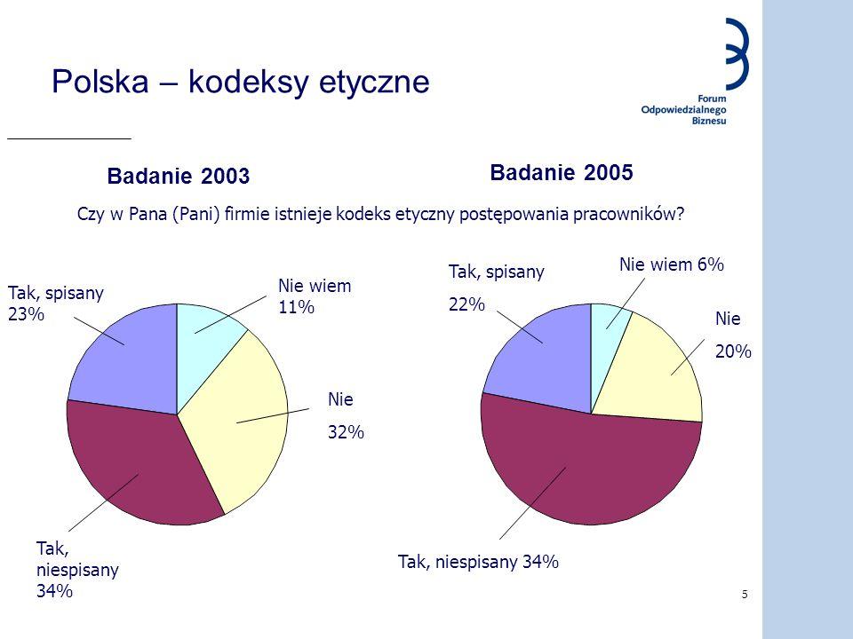Polska – kodeksy etyczne