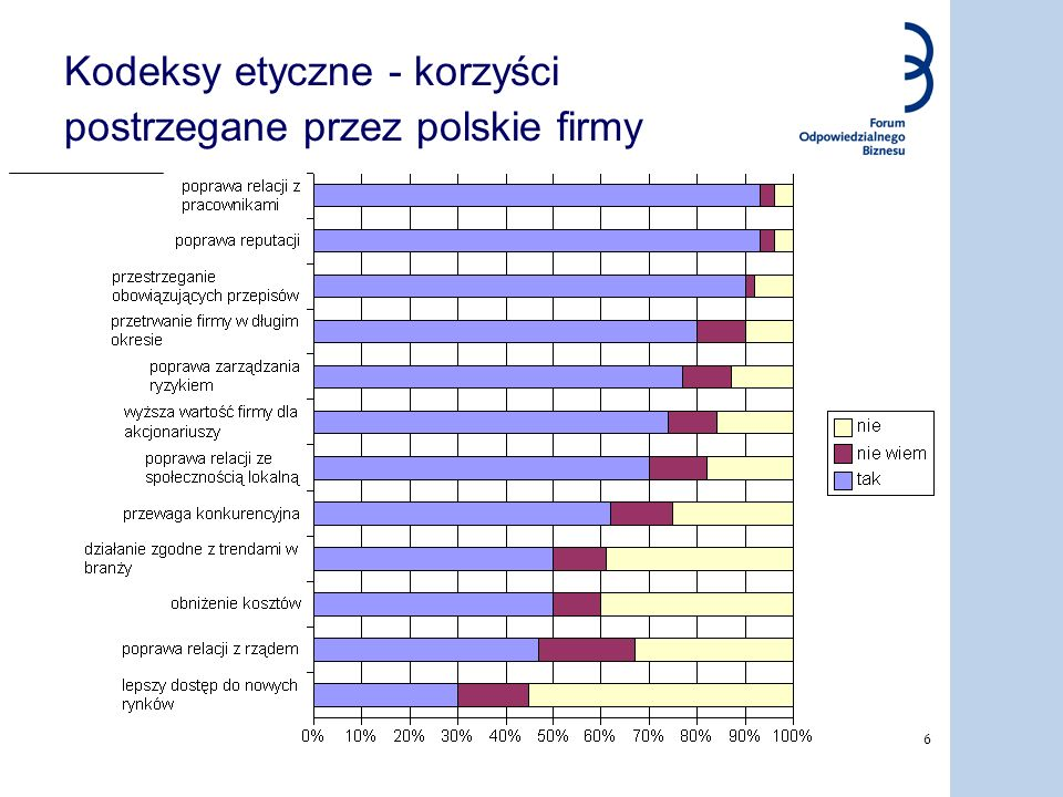 Kodeksy etyczne - korzyści postrzegane przez polskie firmy