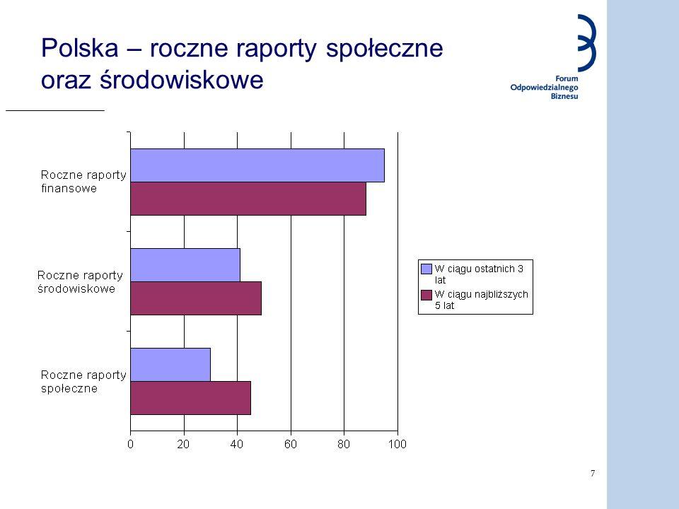 Polska – roczne raporty społeczne oraz środowiskowe