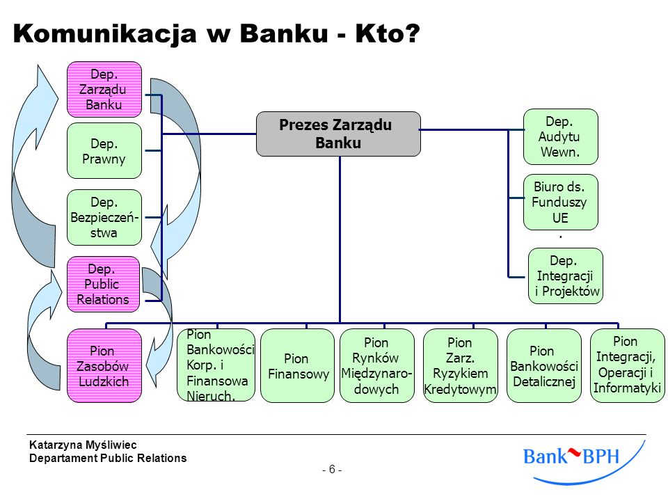 Komunikacja w Banku - Kto