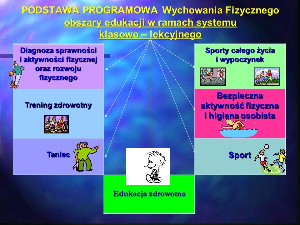 PODSTAWA PROGRAMOWA Wychowania Fizycznego obszary edukacji w ramach systemu klasowo – lekcyjnego