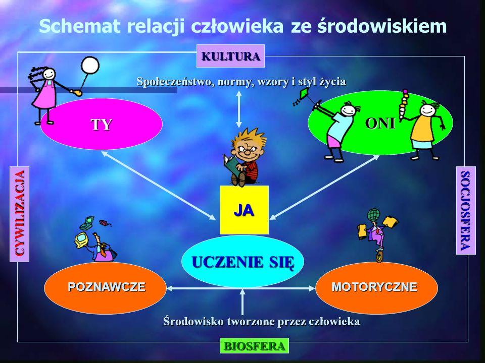 Schemat relacji człowieka ze środowiskiem