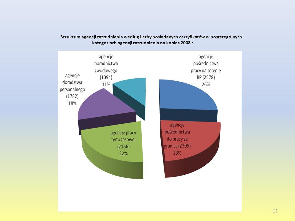 Struktura agencji zatrudnienia według liczby posiadanych certyfikatów w poszczególnych