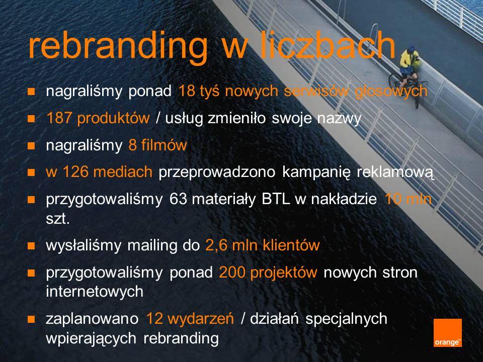 rebranding w liczbach nagraliśmy ponad 18 tyś nowych serwisów głosowych. 187 produktów / usług zmieniło swoje nazwy.