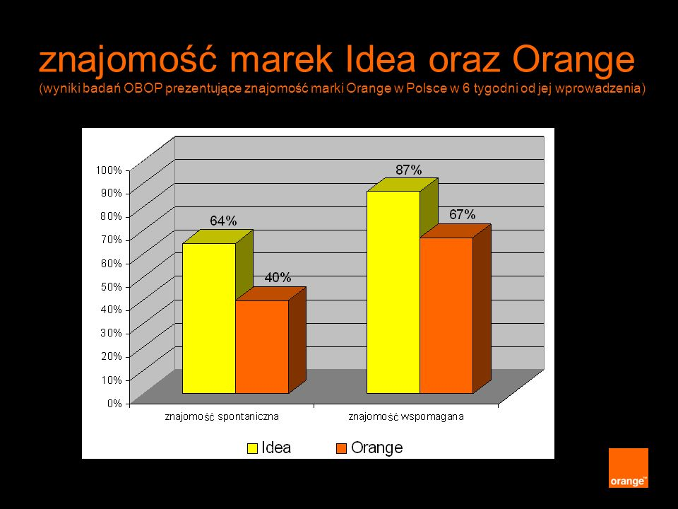 znajomość marek Idea oraz Orange (wyniki badań OBOP prezentujące znajomość marki Orange w Polsce w 6 tygodni od jej wprowadzenia)