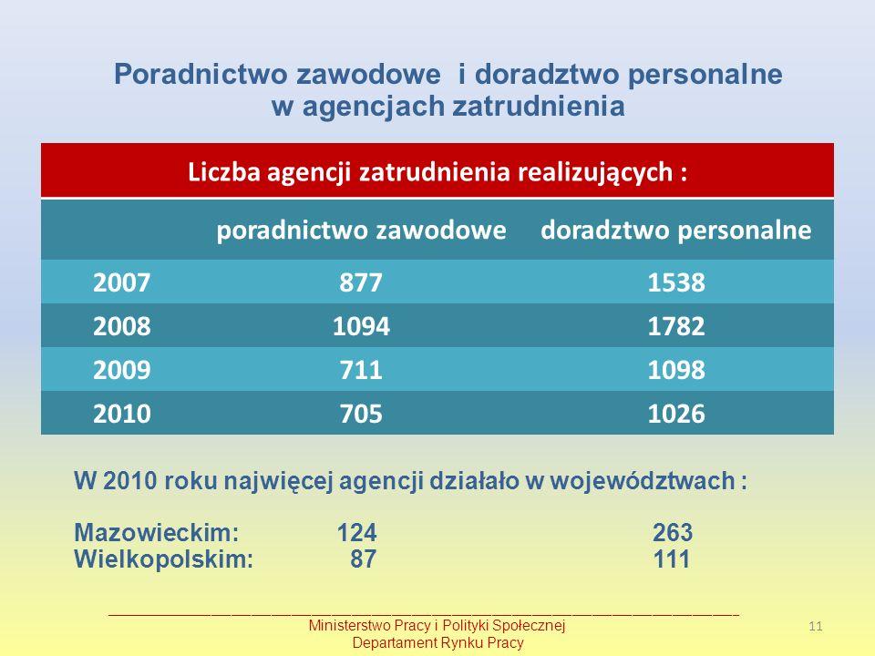 Poradnictwo zawodowe i doradztwo personalne w agencjach zatrudnienia
