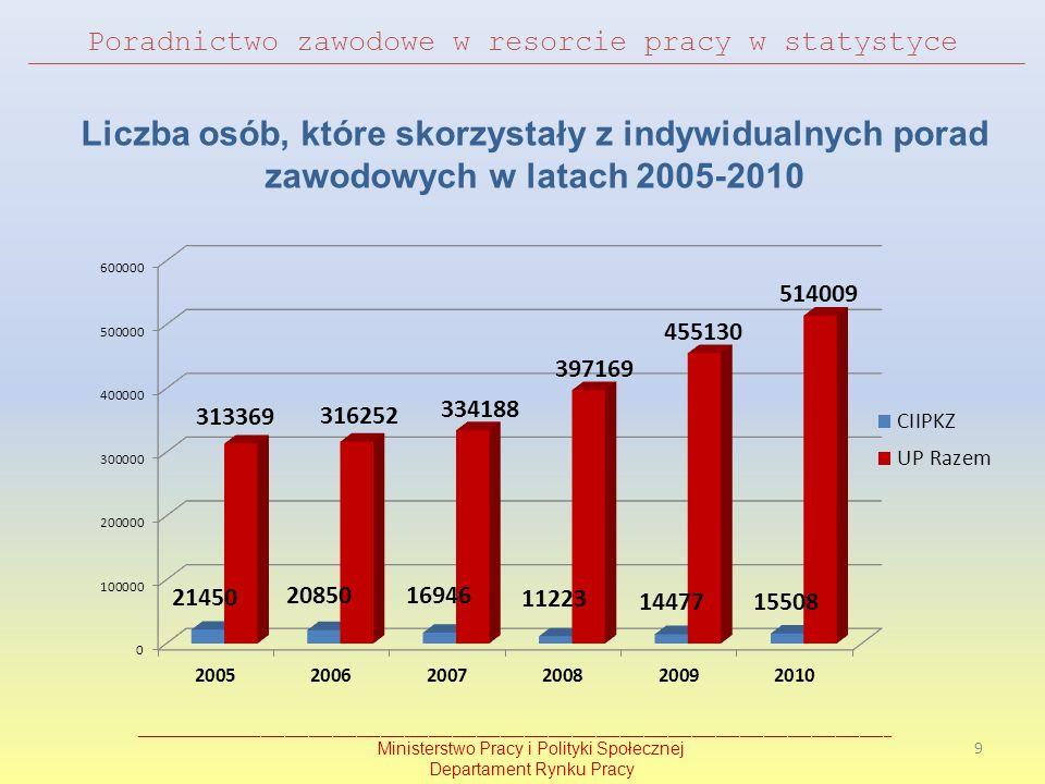 Poradnictwo zawodowe w resorcie pracy w statystyce