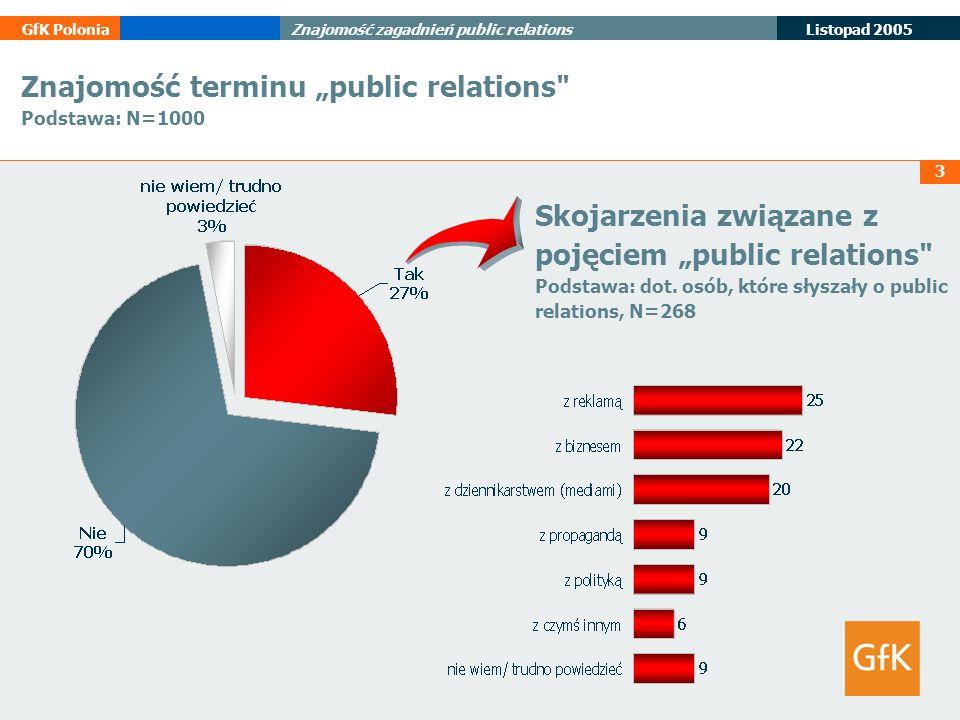 """Znajomość terminu """"public relations Podstawa: N=1000"""