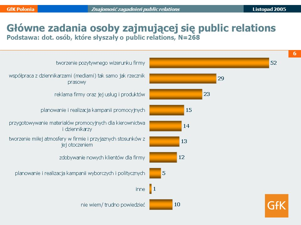 Główne zadania osoby zajmującej się public relations Podstawa: dot
