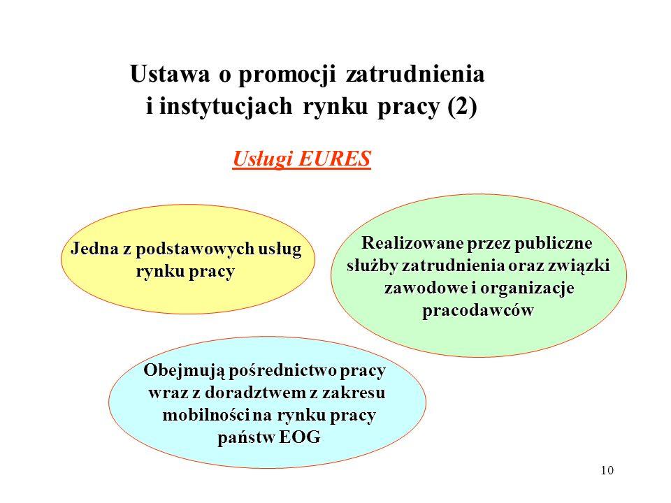 Ustawa o promocji zatrudnienia i instytucjach rynku pracy (2)
