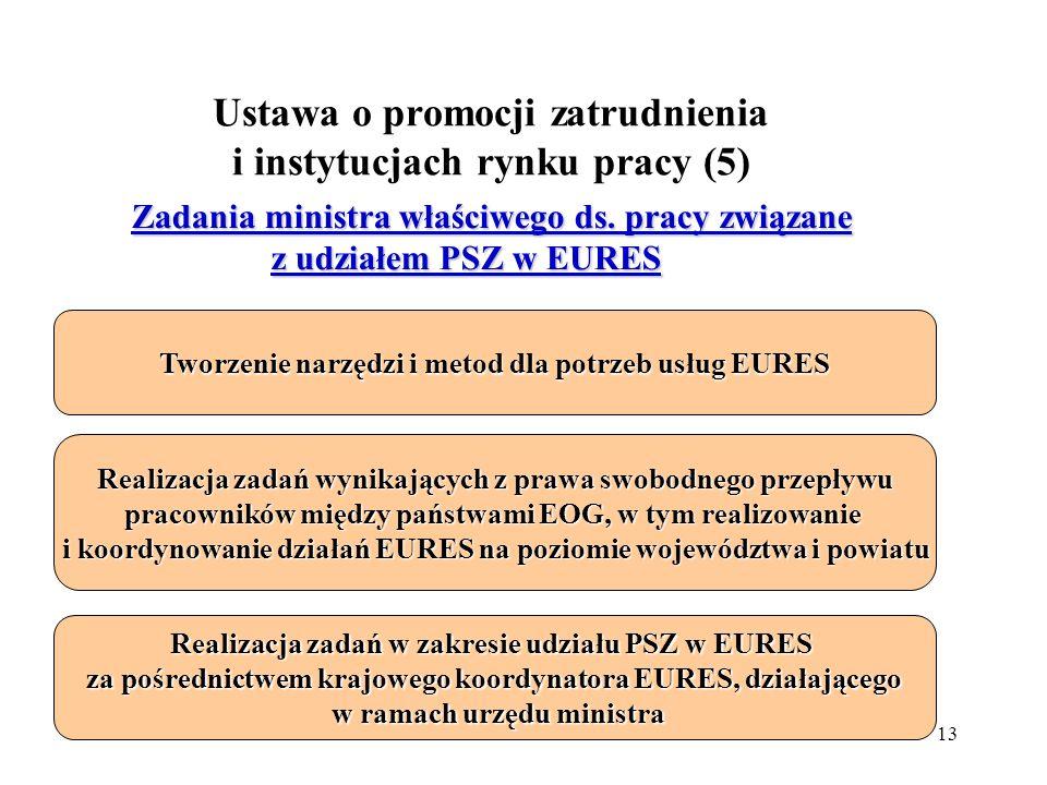 Ustawa o promocji zatrudnienia i instytucjach rynku pracy (5)