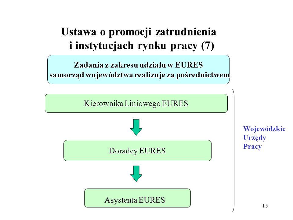 Ustawa o promocji zatrudnienia i instytucjach rynku pracy (7)