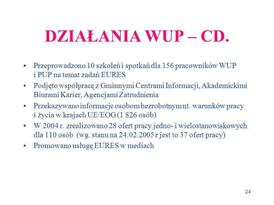 DZIAŁANIA WUP – CD. Przeprowadzono 10 szkoleń i spotkań dla 156 pracowników WUP i PUP na temat zadań EURES.