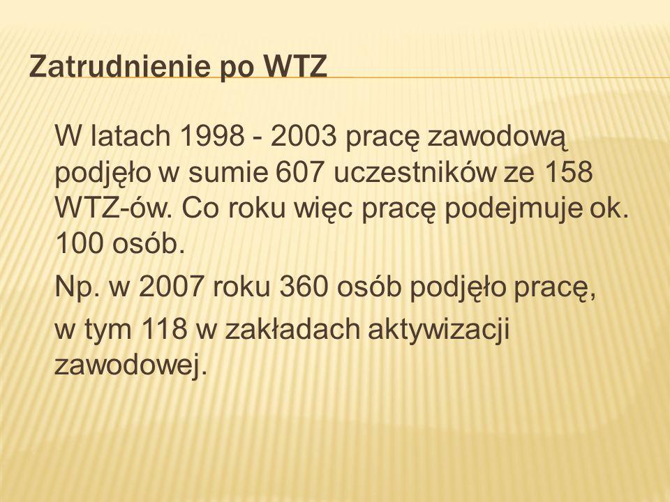 Zatrudnienie po WTZ W latach 1998 - 2003 pracę zawodową podjęło w sumie 607 uczestników ze 158 WTZ-ów. Co roku więc pracę podejmuje ok. 100 osób.