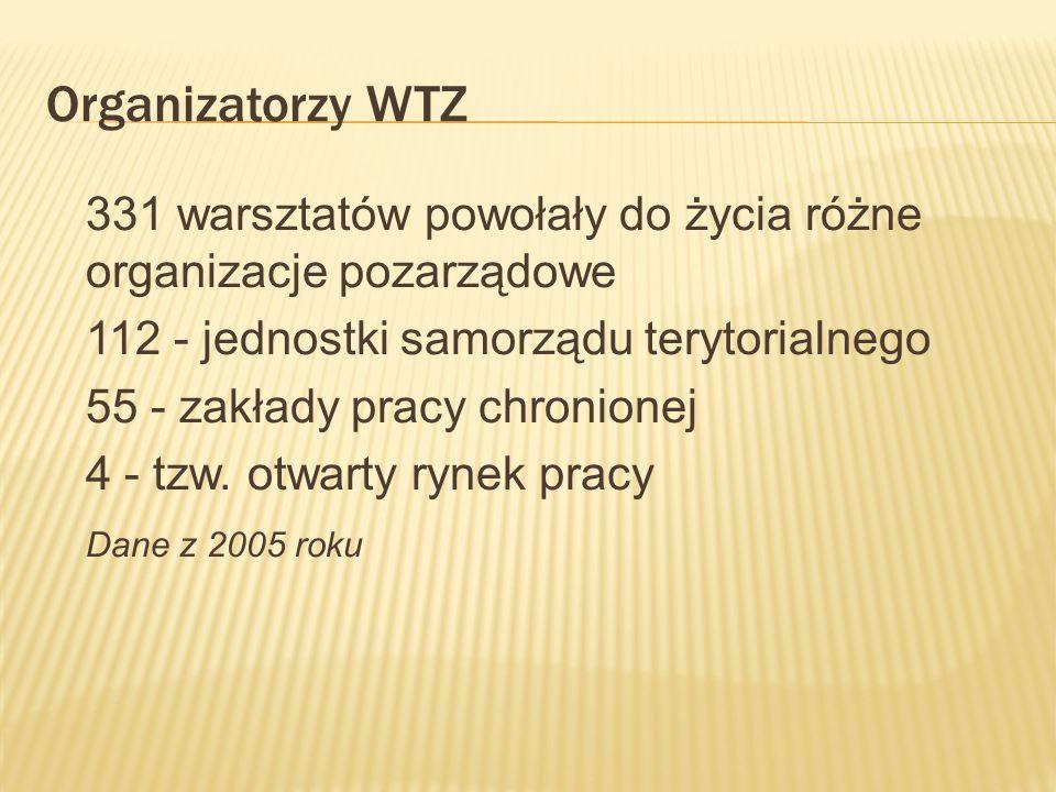 Organizatorzy WTZ 331 warsztatów powołały do życia różne organizacje pozarządowe. 112 - jednostki samorządu terytorialnego.