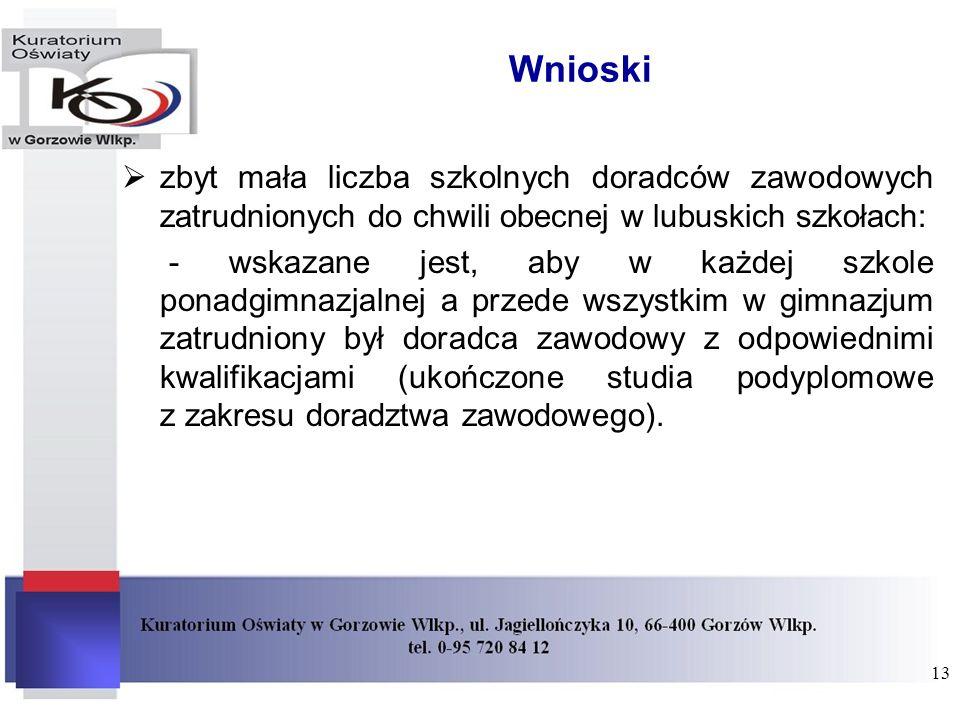 Wnioski zbyt mała liczba szkolnych doradców zawodowych zatrudnionych do chwili obecnej w lubuskich szkołach: