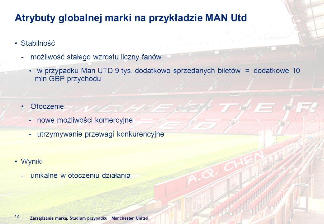 Atrybuty globalnej marki na przykładzie MAN Utd