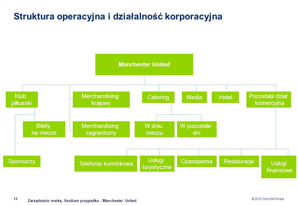 Struktura operacyjna i działalność korporacyjna