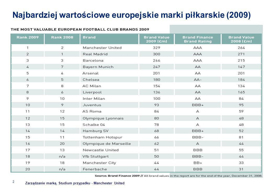 Najbardziej wartościowe europejskie marki piłkarskie (2009)