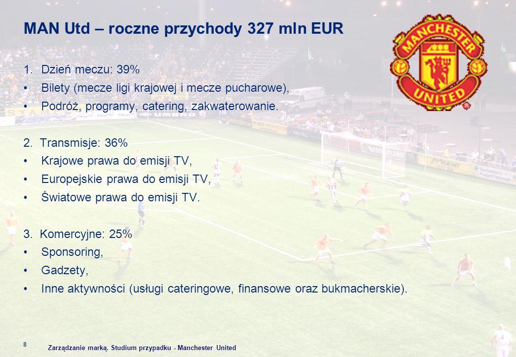 MAN Utd – roczne przychody 327 mln EUR