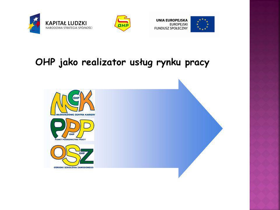 OHP jako realizator usług rynku pracy