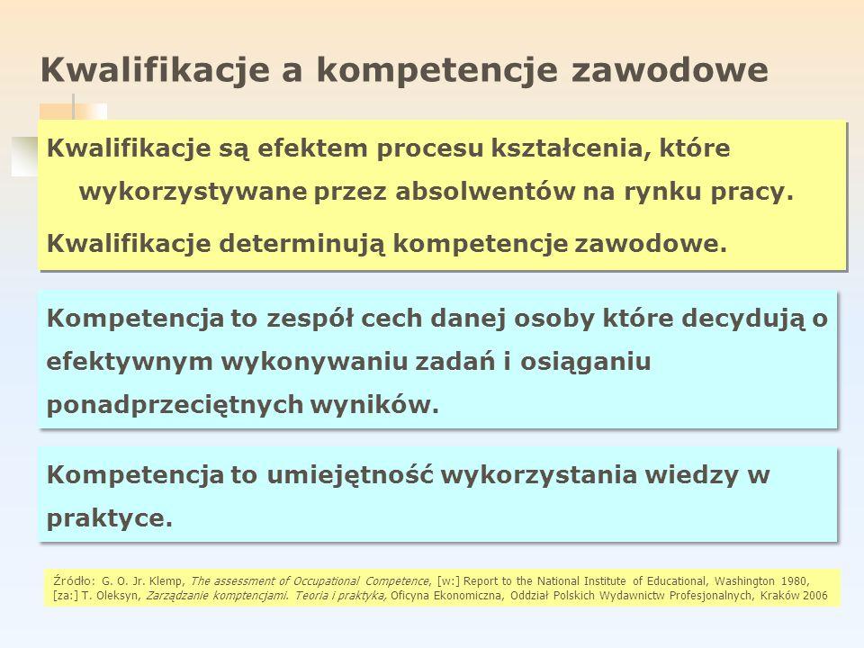 Kwalifikacje a kompetencje zawodowe