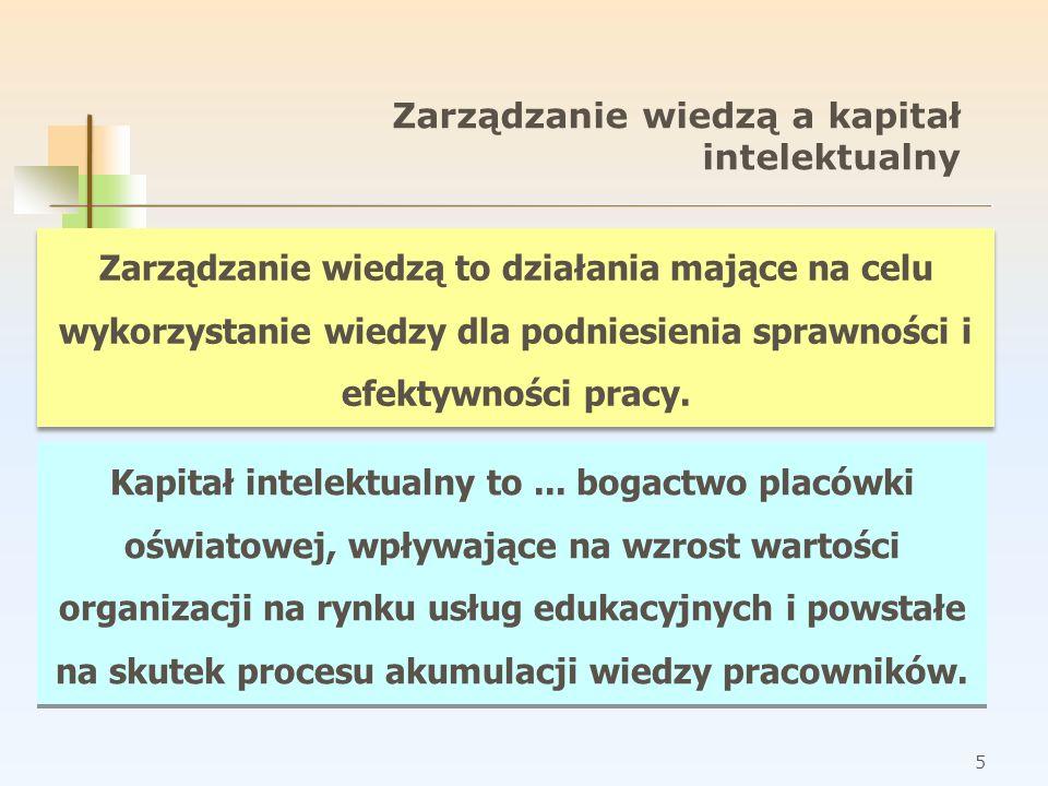 Zarządzanie wiedzą a kapitał intelektualny