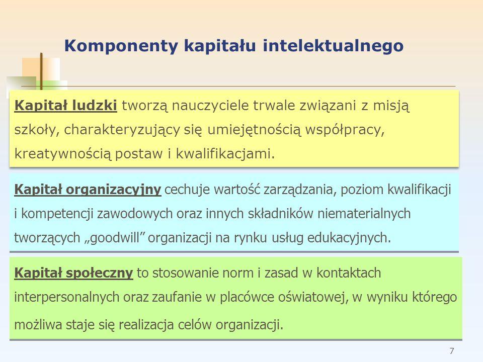 Komponenty kapitału intelektualnego