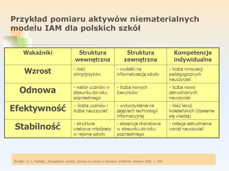 Przykład pomiaru aktywów niematerialnych modelu IAM dla polskich szkół