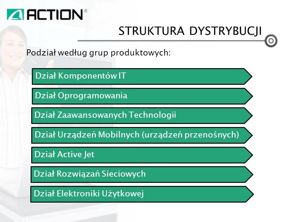 STRUKTURA DYSTRYBUCJI