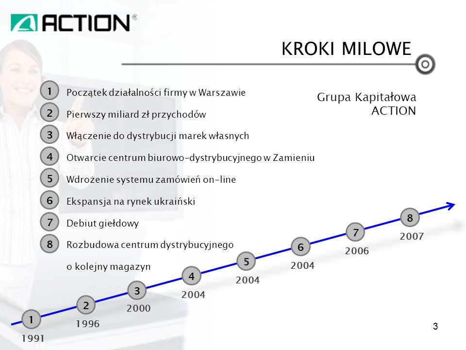 KROKI MILOWE Grupa Kapitałowa ACTION 1 2 3 4 5 6 8 7 7 8 6 5 4 3 2 1