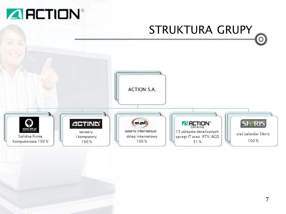 STRUKTURA GRUPY ACTION S.A. Solidna Firma Komputerowa 100 %