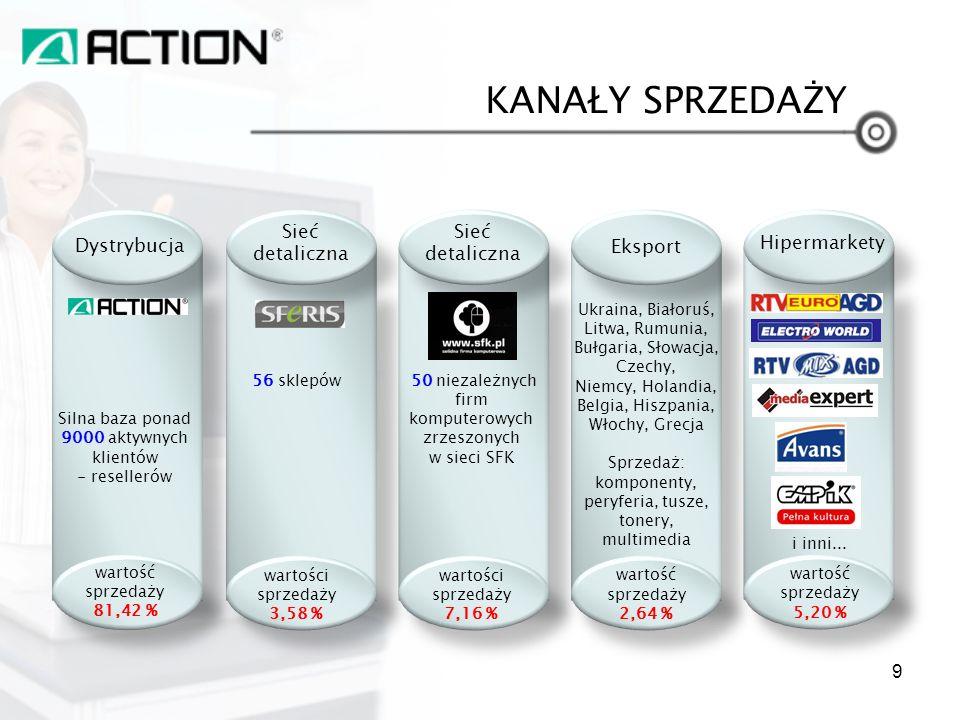 KANAŁY SPRZEDAŻY Dystrybucja Sieć detaliczna Eksport Sieć detaliczna