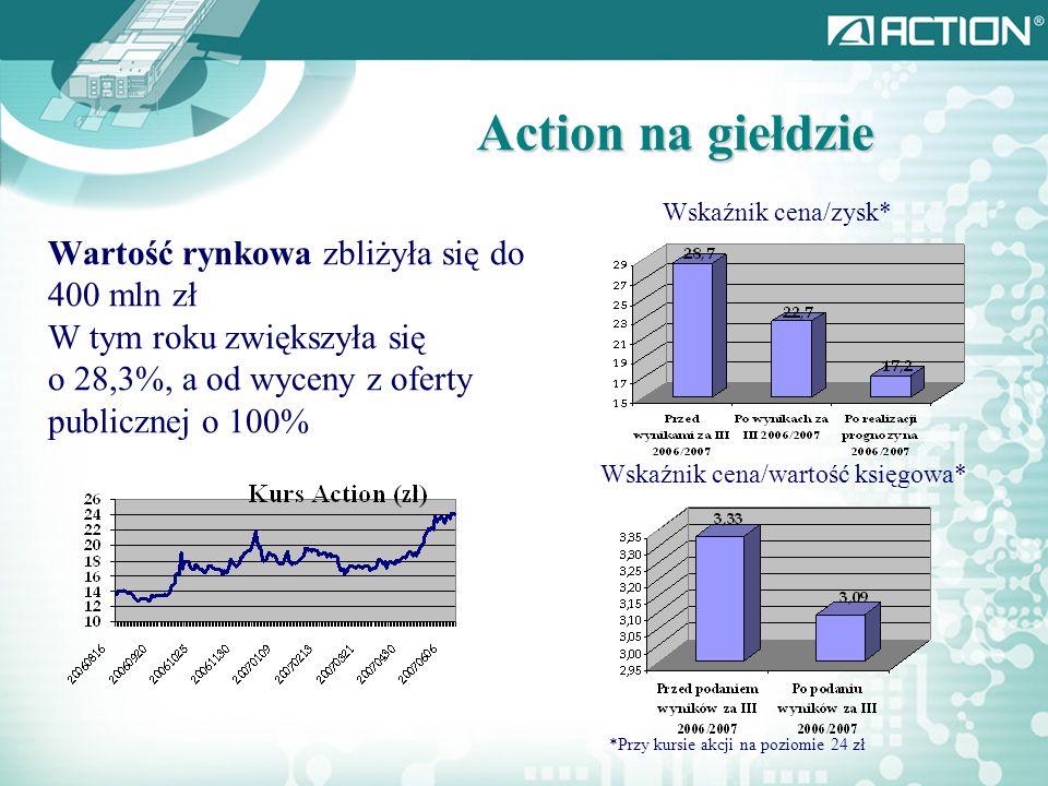 Action na giełdzie Wskaźnik cena/zysk*