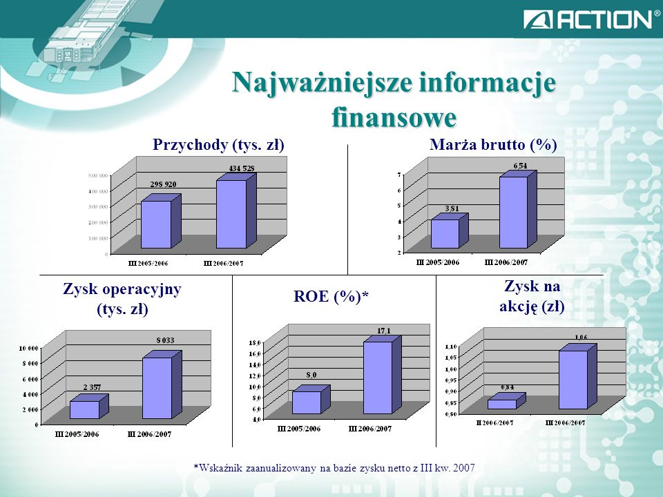 Najważniejsze informacje finansowe Zysk operacyjny (tys. zł)