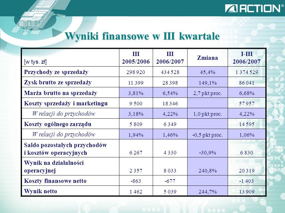 Wyniki finansowe w III kwartale