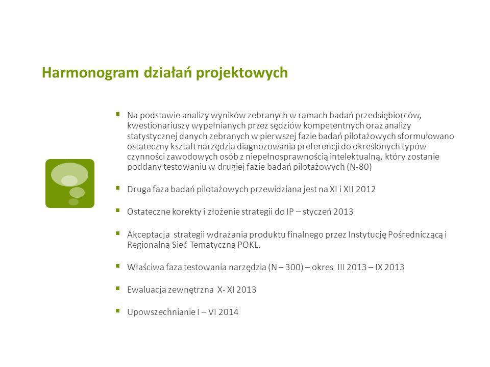 Harmonogram działań projektowych