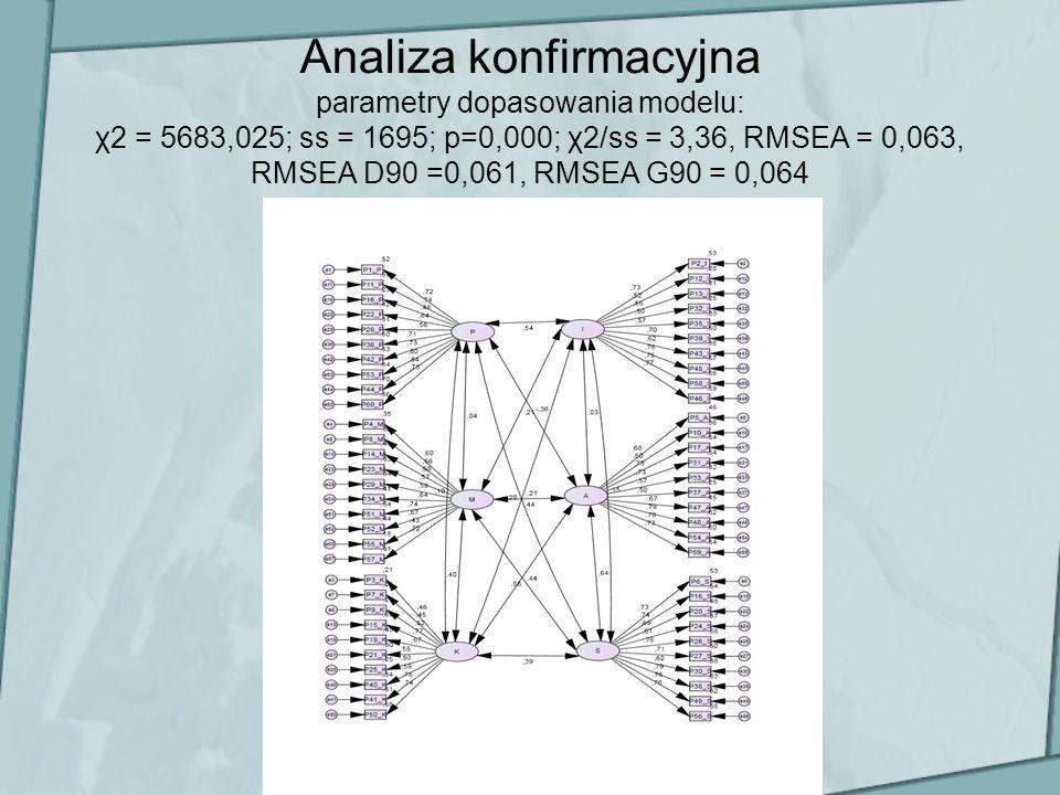 Analiza konfirmacyjna parametry dopasowania modelu: χ2 = 5683,025; ss = 1695; p=0,000; χ2/ss = 3,36, RMSEA = 0,063, RMSEA D90 =0,061, RMSEA G90 = 0,064