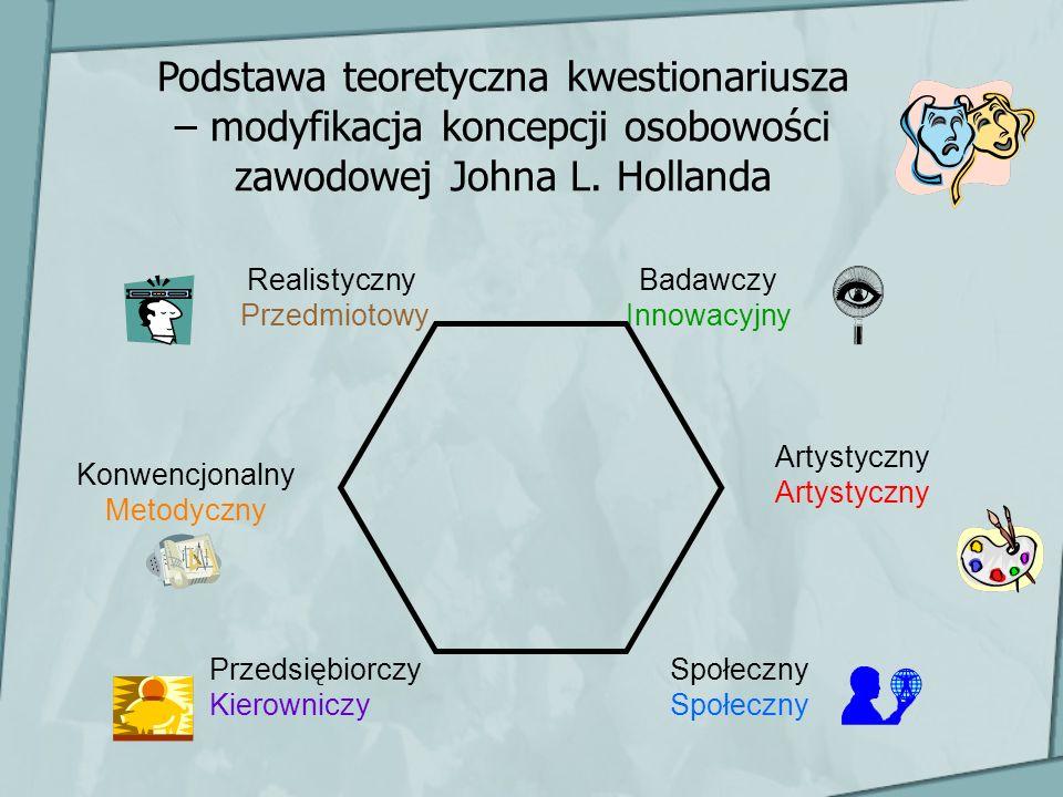 Podstawa teoretyczna kwestionariusza – modyfikacja koncepcji osobowości zawodowej Johna L. Hollanda